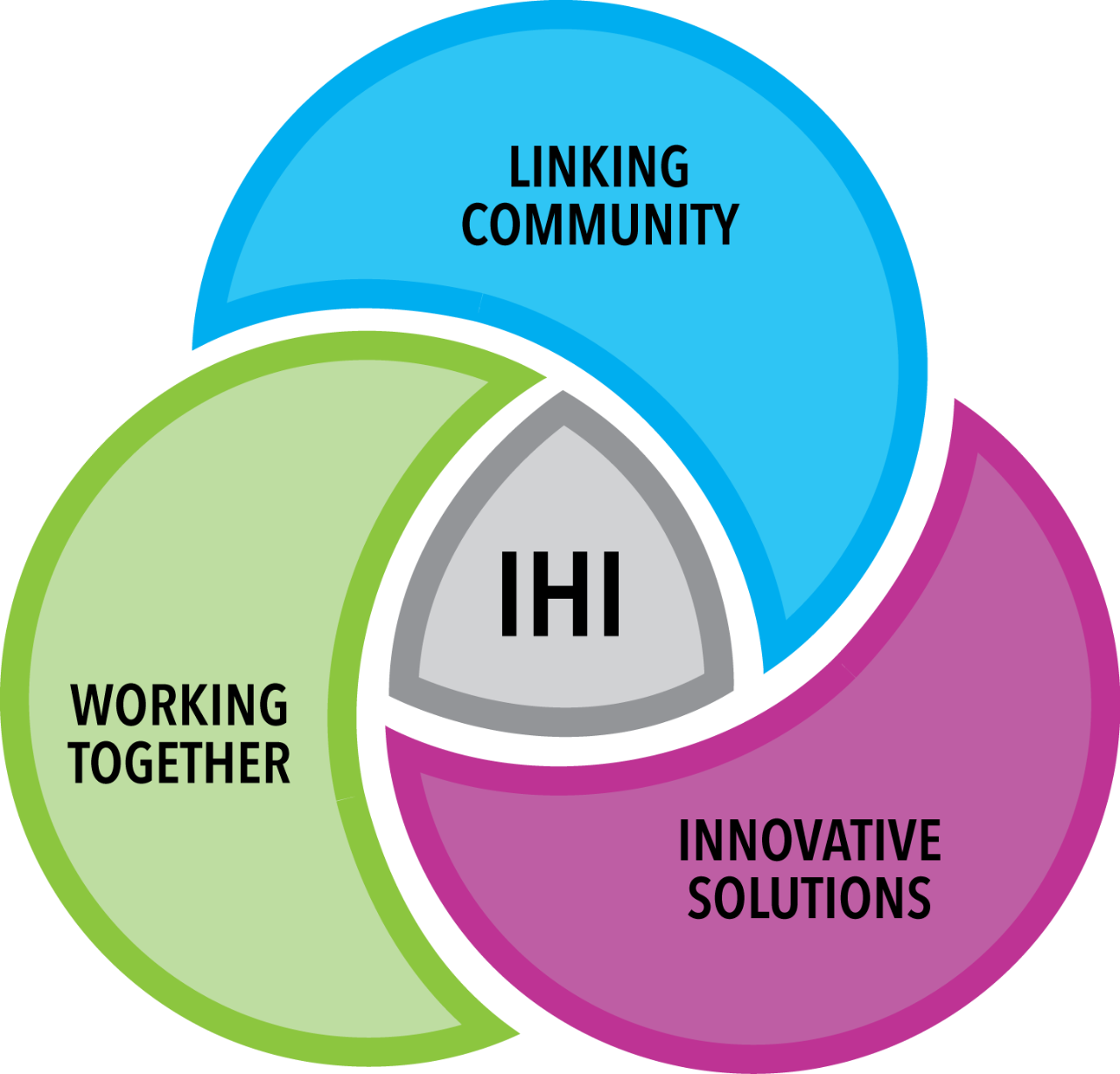 Venn diagram with IHI in the middle surrounded by linking community, working together, and innovative solutions.