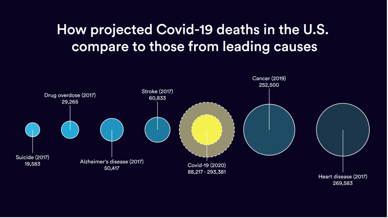 Projected COVID-19 deaths in the US compared to those from leading causes