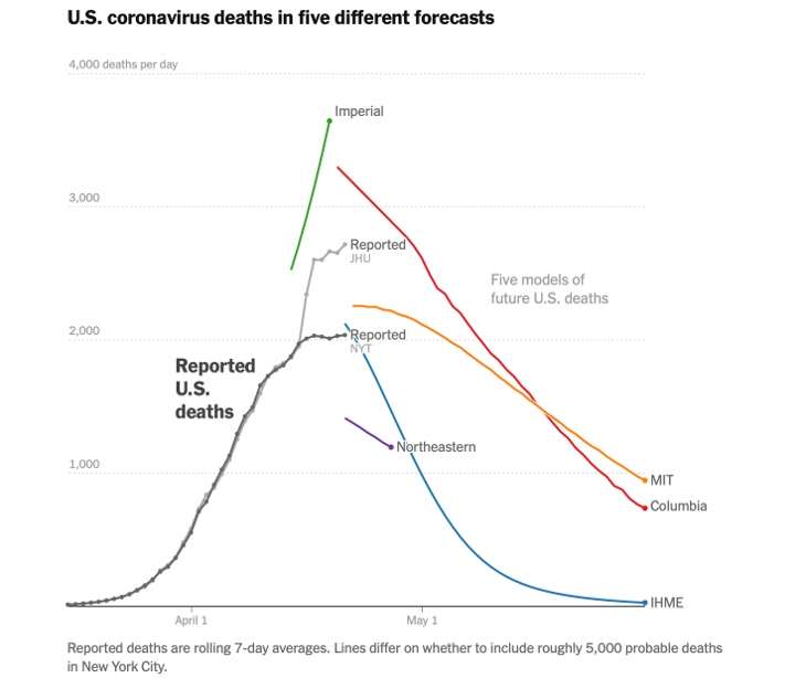 US COVID-19 Deaths in five different forecasts