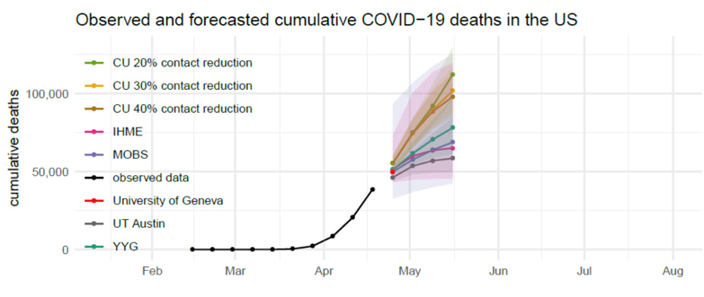 Observed and forecasted cumulative COVID-19 deaths in the US