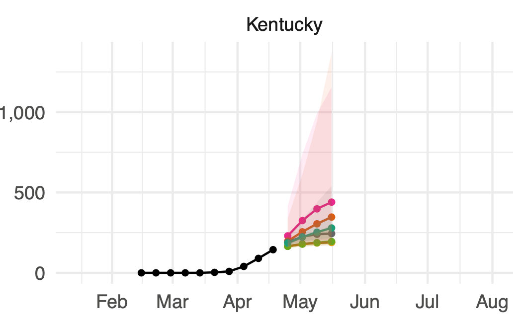 Observed and forecasted cumulative COVID-19 deaths in KY