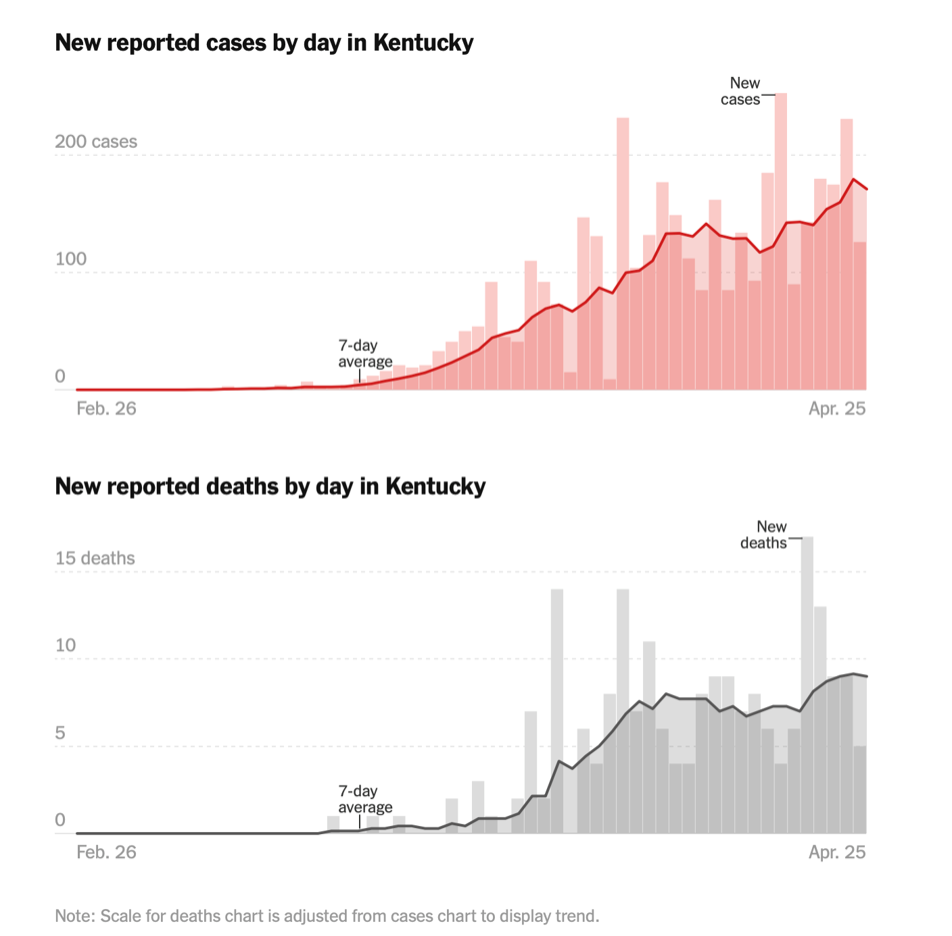 Two charts of reported cases and deaths in Kentucky.